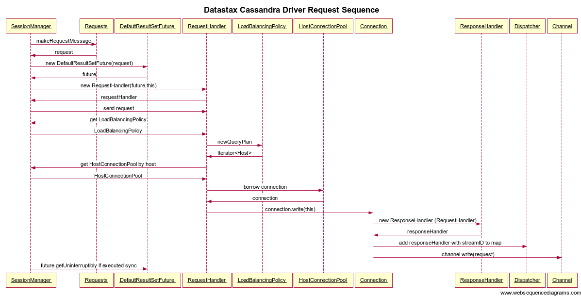 Datastax Cassandra Driver Request Sequence