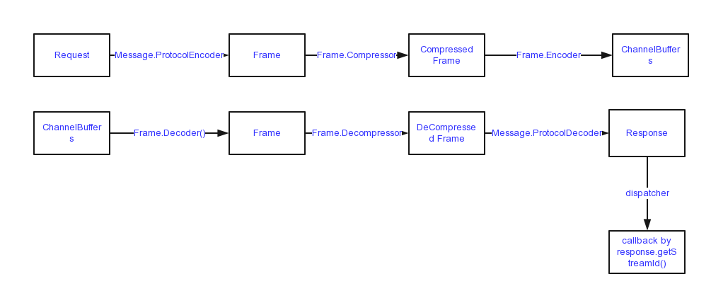 DatastaxDriver-Codec (1)