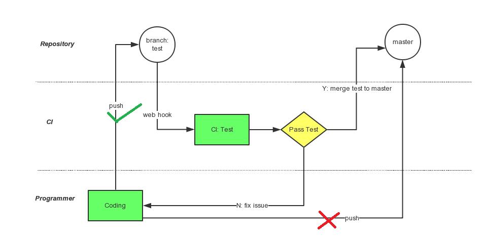 CI Pre-test flow